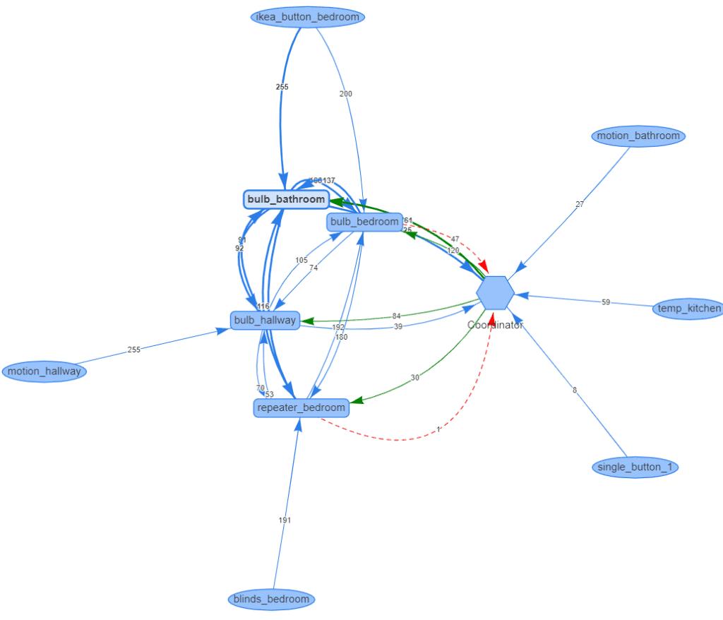 zigbee2mqttassistant network map
